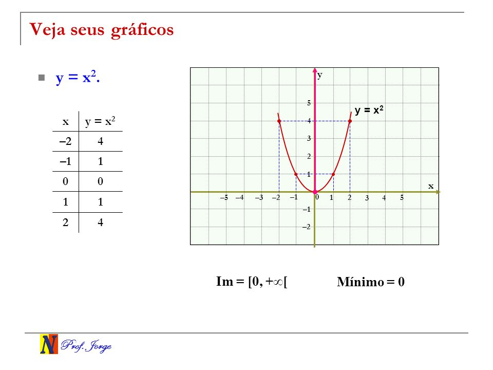 Veja seus gráficos y = x2. Im = [0, +∞[ Mínimo = 0 x y = x2 –2 4 –1 1